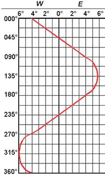 Deviatie tabel